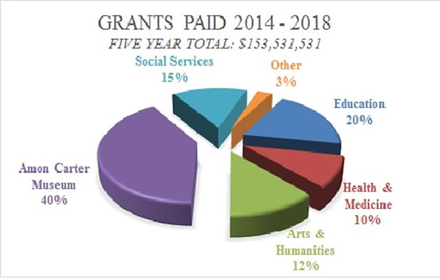 Graph of grants by category